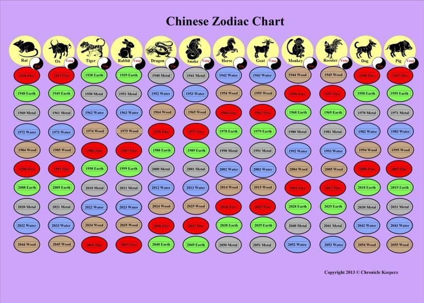 Chinese Zodiac ChartR